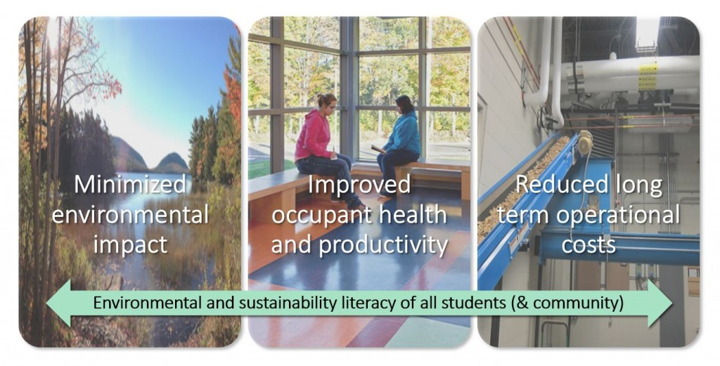Benefits of a green school