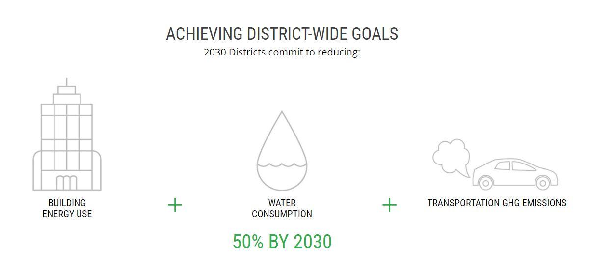 2030 DISTRICT GOALS.JPG