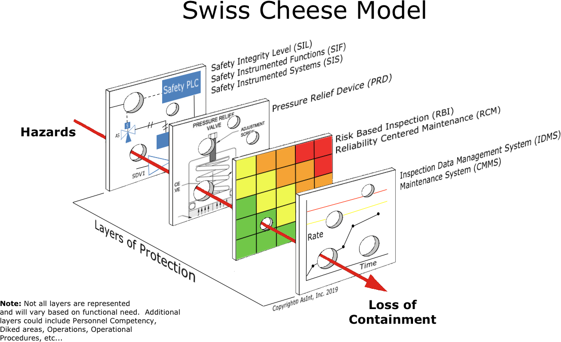 Swiss Cheese and Layers of Protection r3.jpg