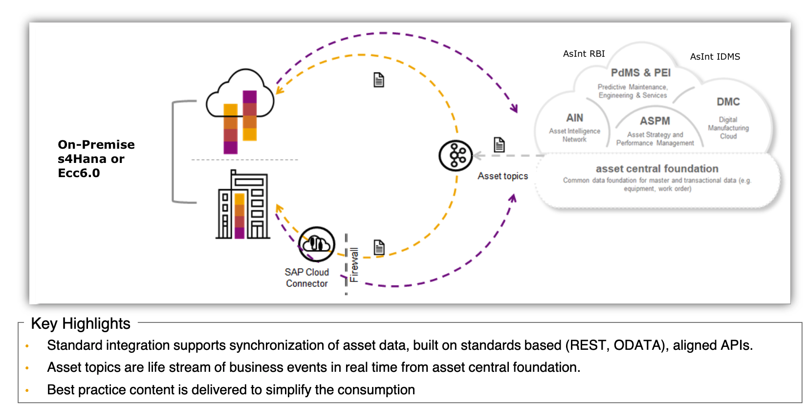 Sap Iam Intelligent Asset Management Asint
