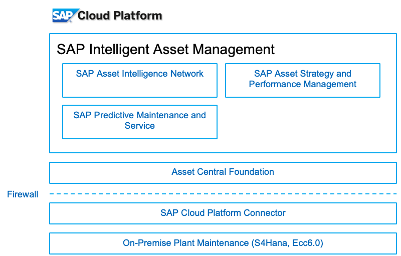 Sap Ain Aspm And Pdms Asint