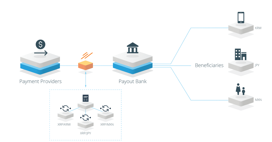 xRapid creates low cost liquidity for many world currency pairs      xVia   This Application Programming Interface (API) is for corporations, payment providers and banks who need a standard interface to send payments globally. This means transparent tracking and rich data included such as invoices attached.