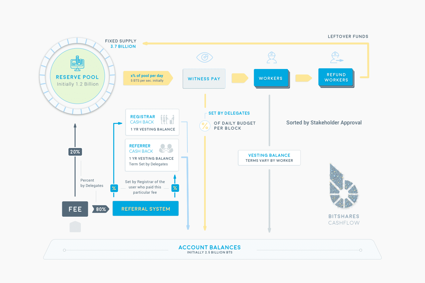 Bitshares offers banking services including collateralized loans   Bitshares collateralizes your BitAssets with capabilities to  loan you up to 33.33% of your total BTS holdings allowing for a much more conservative reserve of total loan (over 200%). This decentralized banking model is creating a robust and safe alternative to traditional banking. The fact there are actual 2x the collateralized reserves is a great improvement on the current fractional reserve banking system which requires a meager 10% reserve of assets.   Founders of Bitshares have previous experience from creating EOS and Steemit   Bitshares the company has made a point to separate themselves as a third party consulting firm  https://cryptonomex.com/ that serves the network based on the wishes put forth by the members, committees and witnesses. This was to ensure that there was no centralized control or biases as we've seen with other big name coins while still making their expertise and skill sets available to the community in a professional manner.  They bring significant experience from building and promoting previous Crypto projects which gives them experience and hard knocks to draw from which will potentially speed up their progress and expertise to grow Bitshares.  Ultimately, Bitshares is cray cray you guys. The fact that they are tackling the derivatives market (estimated at $1 QUADRILLION…that's a trillion x 1000!) with their SmartCoins being pegged to assets is just nuts. I can't think of a bigger market for them to target.  In addition to that, there is a great movement toward creating a DEX (decentralized exchange) which is truly a next generation need of the marketplace.Problems with centralized exchanges include hacks, breaches, theft and even market manipulation. Single points of failure along with zealous financial regulators is a great premise for needing a DEX.  In particular, as a result of recent worry about regulation in China, there has been a lot of adoption in the market of