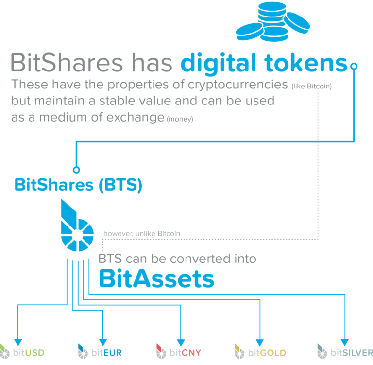 "BitShares competes with banks by issuing collateralizing market-pegged and stable bitAssets (also called smart coins)   This means crypto-based assets track real-world market assets like the US dollar denominated ""bitAsset"" known as bitUSD. This tracks the movements of the dollar by aggregating a variety of data sources that are maintained by the BitShares community.  This Smart Coin token always has at least 200% (or more) of its value backed by the BitShares core currency (BTS), to which it can be converted at any time, as collateral in a smart-contract based loan managed by the blockchain.   What makes this platform unique is that it's free from counterparty risk yet still has a loan backed by collateral. This is achieved by allowing the network (and software protocol) to secure collateral and perform settlements."
