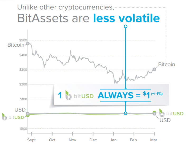 The goal of price stable smart coins (bitAssets):  A predictable stable price with reduced volatility  A relatively reliable solution to predict the future value of a token  A unit of account distinct from assets with capital gains or losses (which has increased tax liability)  Hedging against volatile Cryptocurrency markets and price action  A BitShares market-pegged asset (MPA) can be viewed as a contract between an asset buyer seeking price stability and a short seller seeking greater exposure to BTS price movement.