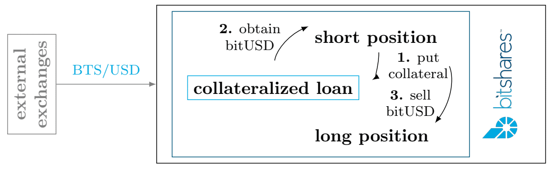 """Figure 2  : Shows price discovery and a short seller who makes a bet to profit from BTS price movements which ensures liquidity as with a 24-hour forced call (selling of position) from call time  BitShares as a Lender  BitShares offers the capability to loan your BTS holdings with customizable reserve levels (a minimum of 200%, reaching as high as 1000 or even 2000%+ reserves).BitShares integrates with any stock, commodity or currency pair provided there are price feeds available. In addition, bitAssets including bitGold, bitSilver, bitOil and other crypto focused commodity pairings can also exist in this construct.  It's a working, dynamic """"smart"""" economy which adjusts to the needs of the market. To help preserve price stability, large collateralized loans (10-20x) can be created allowing loans to last almost indefinitely.    Decentralized Exchanges (DEX)    Traditional exchanges create counterparty risk as receivers of fiat and issuers of IOUs   Typically with exchanges, there's a clearinghouse required to facilitate buyers and sellers. While providing a needed service for the market, there is room for improvement as centralized management is a constant security risk.  Exchanges have withdrawal limits and other regulatory restrictions which can include furnishing various forms of identifications, utility bills and other documentation to be onboarded.   How Traditional Cryptocurrency Exchanges Operate:   Receive cryptocurrency and fiat issuing IOUs in its place  Redeem and allow exchange of IOUs  Process the order book   Exchanges issue and redeem IOUs   and  maintain the market ledger    Has anyone ever considered how the same entity doing the above 3 steps is a conflict of interest? Not to mention a security risk. The same people are responsible for both the security of funds and the """"books"""" of the whole market.   The BitShares financial services white paper elaborates further:  """"There is no reason why the same entity needs to be responsible for   issuing IOUs  a"""