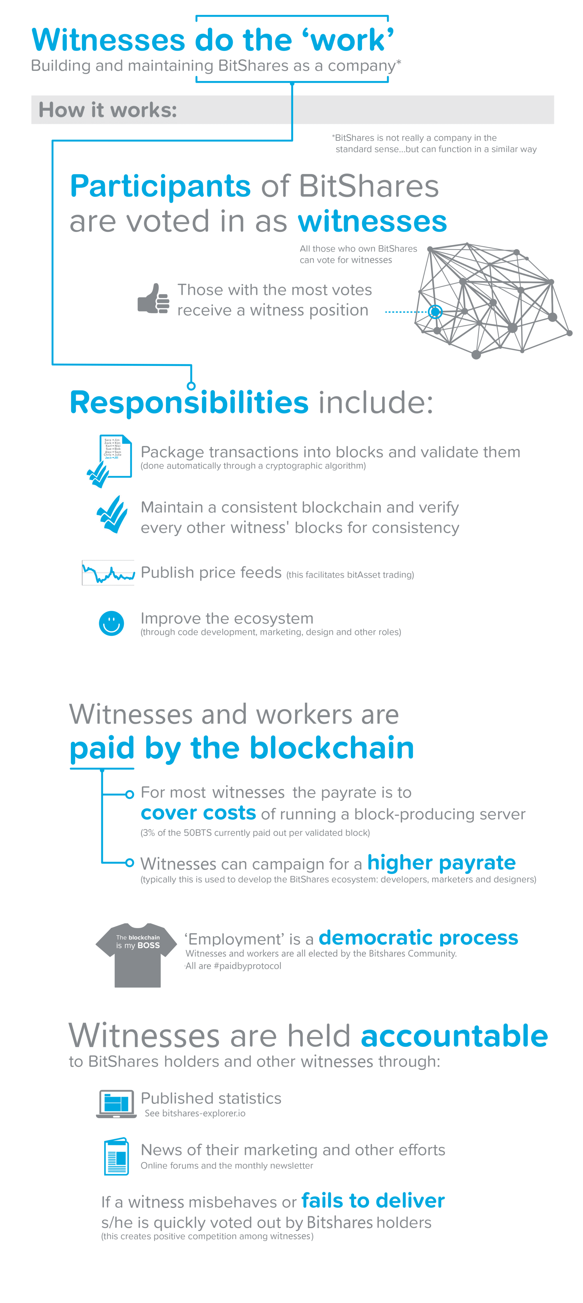 """Committees   Committee members are responsible for adjusting the fee schedule of transactions to ensure they remain at a low level as the price of BTS rises. To be elected, the protocol calculates the difference between up and down votes for each Committee Member. (Similar to Reddit post voting) Then, the median of top rated users will become Committee Members.   Code acts as a channel to submit proposals, contribute value and earn BitShares   You can set up a """"worker"""", a specific BTS account, to propose work for the BitShares network.You would include a scope of work, start/end dates and your pay rate which would be sent to the network of BTS token holders. They receive and vote on the proposal which can be accepted or rejected by the network. A counteroffer (like with requested pay rate) can also be issued back to the initial user proposing.   BitShares shares network fees among members   BitShares offers membership subscriptions which provide a """"lifetime"""" membership of reduced fees for using the BitShares rails. In addition, there is a referral program for members that is one level deep which allows them to receive reduced fees and a percentage of the fees that are paid by those they refer.   Problems and Risks   Sounds great, but what about the downfalls? There's always something…   The collateral risk of a """"black swan event"""" (sudden crash in value)   Market pegged assets track the price of real assets through a crypto derivative that's backed by collateral with established market value. Ultimately all bitAssets are denominated and collateralized by BitShares (BTS). This token is not immune from price action including drastic drops in value.  Although there's a built-in construct to trigger margin calls (selling out positions to cover original principal), it's isn't foolproof. The biggest risk is the value drops too quickly and collateral can no longer purchase the asset. Sort of like if a home drops in value below the total loan due to a market downturn.  While"""