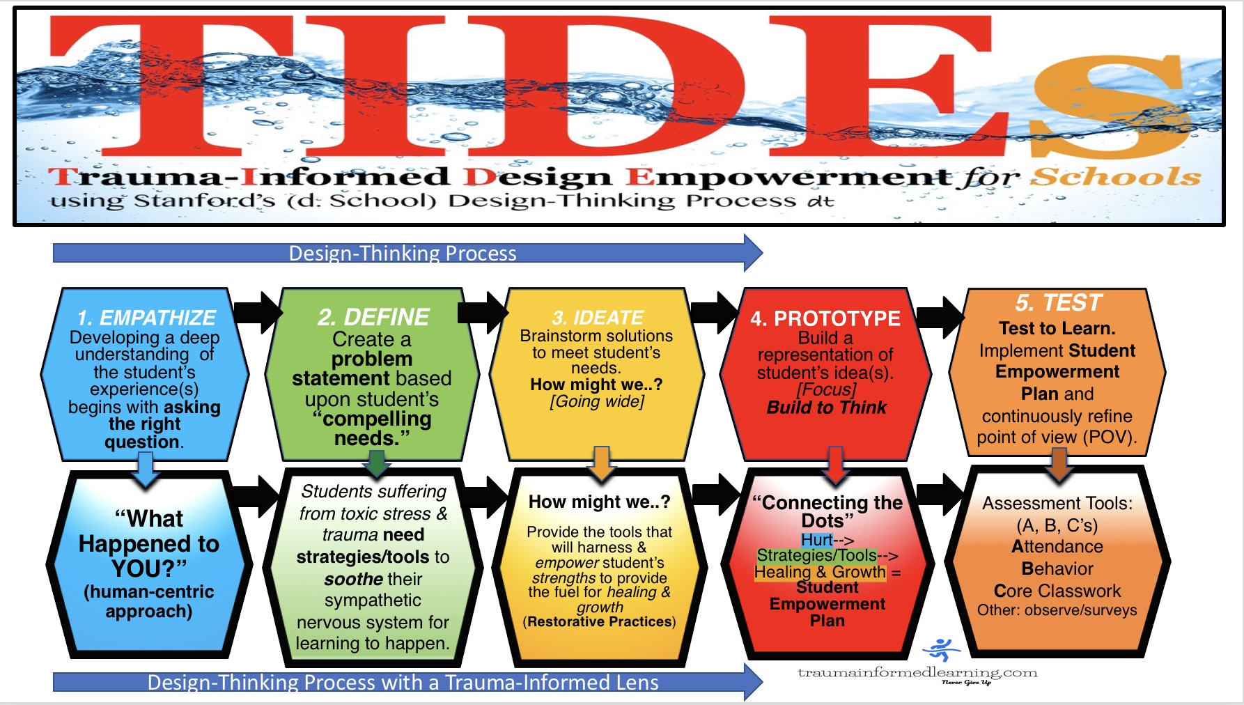 "T.I.D.E. for Schools( dt ): We take a Design-Thinking approach in helping our clients reach their goal of becoming a trauma-informed school. The best way to describe this process: Where ""data-driven"" focuses on the ""end"" results. ""Design-Thinking"" focuses on the ""user"" or a more ""human-centric"" approach. We believe without a deep understanding of the ""user"" first, any favorable results will be left to luck at best."
