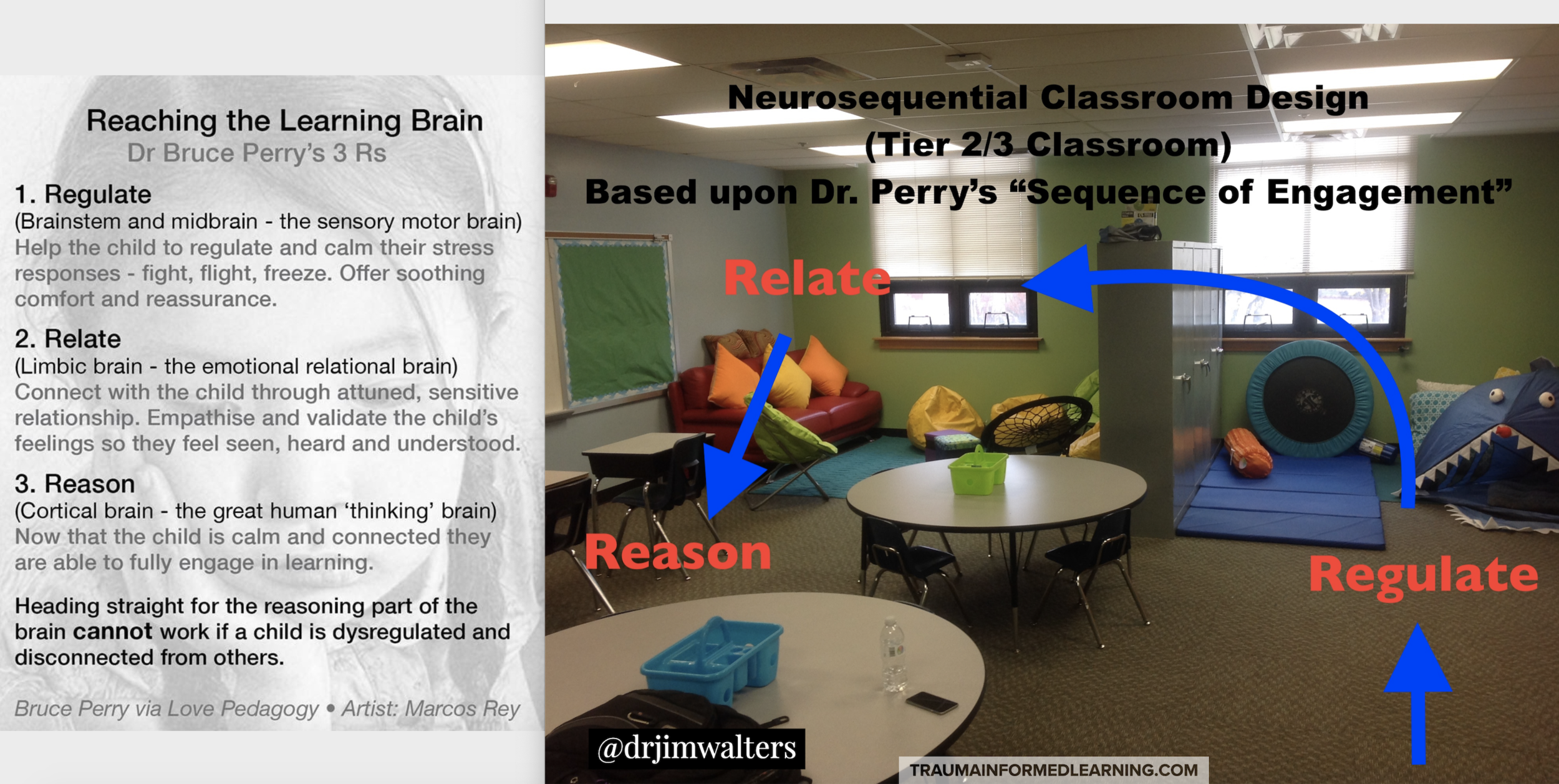 I use these spaces as a foundation to help all teachers visualize the possibilities of what it may look like within their own learning spaces. Remembering all Behaviors=Communications; the goal if you have runners or those students eloping, etc. is to better meet their emotional needs within your classroom. I'm not saying this will solve all of your problems, but just like some adults who need that cup of coffee before engaging with others, we need to provide safe spaces for our students to be able to prime and scaffold their own learning at their own speed.  My 30,000ft view: Pause and approach your observations of student behaviors with Curiosity. It generally has nothing to do about you. When you get what is behind the behavior, you can begin to empower the student to become a positive change agent. We all have a need to be seen, heard, and valued. This approach doesn't take having a PhD behind your name; only a desire for building healthy relationships with your students. ~Jim