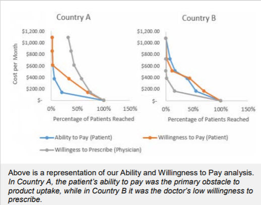Above is a representation of our Ability and Willingness to Pay analysis. In Country A, the patient's ability to pay was the primary obstacle to product uptake, while in Country B it was the doctor's low willingness to prescribe.