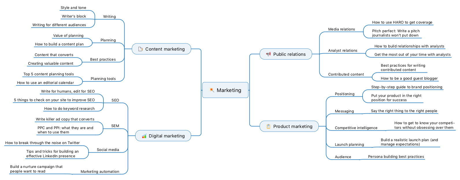 marketing-content-map.png