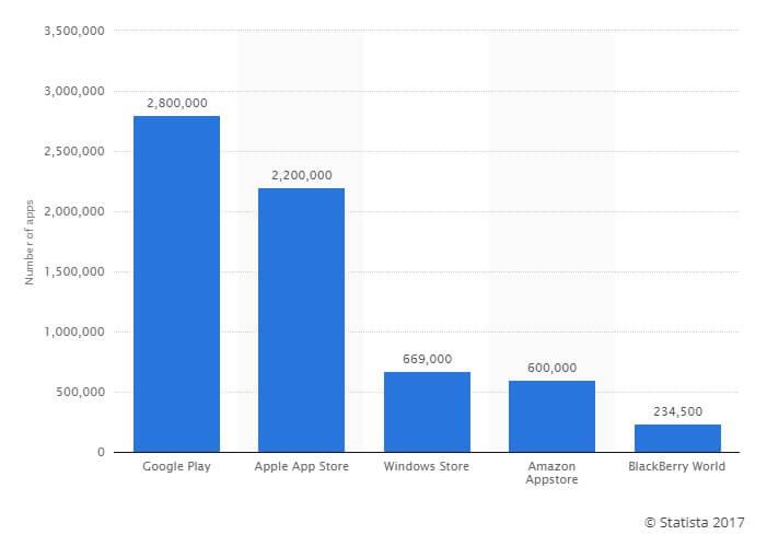 nombre d'applications sur le marche.jpg