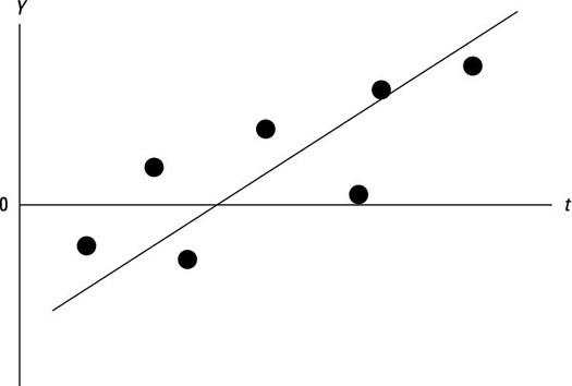 When you assess running progress, it's crucial to look at the trend line. Day to day ups and downs are inherent so you want to look at the overall trend line to see if you're making overall progress.