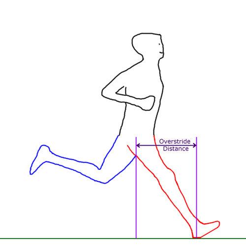Overstriding biases toward a heel strike running pattern. Credit: Fellrnr.com