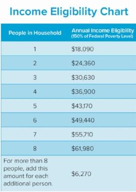 PWSA Bill Discount Program Eligibily Chart.jpg