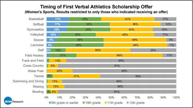- COLLEGE TRACK AND FIELD RECRUITING by Willy WoodI have been asked by numerous parents when they should expect to starts receiving verbal scholarship offers from college track & field and cross country coaches. Usually, their concern arises from the fact the majority of sports start this process far earlier. According to NCAA Research sports such as Basketball and Lacrosse start making offers to prospects during their freshman year of high school. This is simply not that case with track and field and cross country. Only approximately 10% of track and field/cross country athletes received verbal scholarship offers before the start of their senior year. So, if your son or daughter has not yet started their senior year it is not alarming they have not received offers.