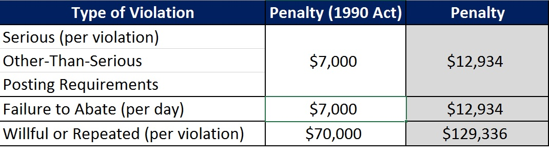 OSHA Fines Table 2017.jpg