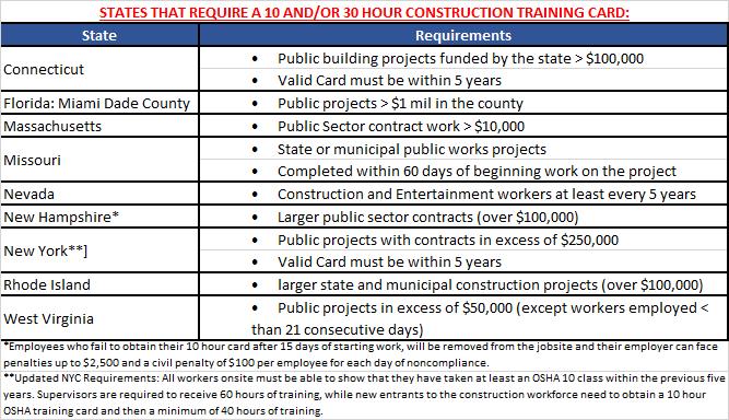 OSHA 10-30 States.png