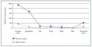 Gender and types of food vended in Korogocho