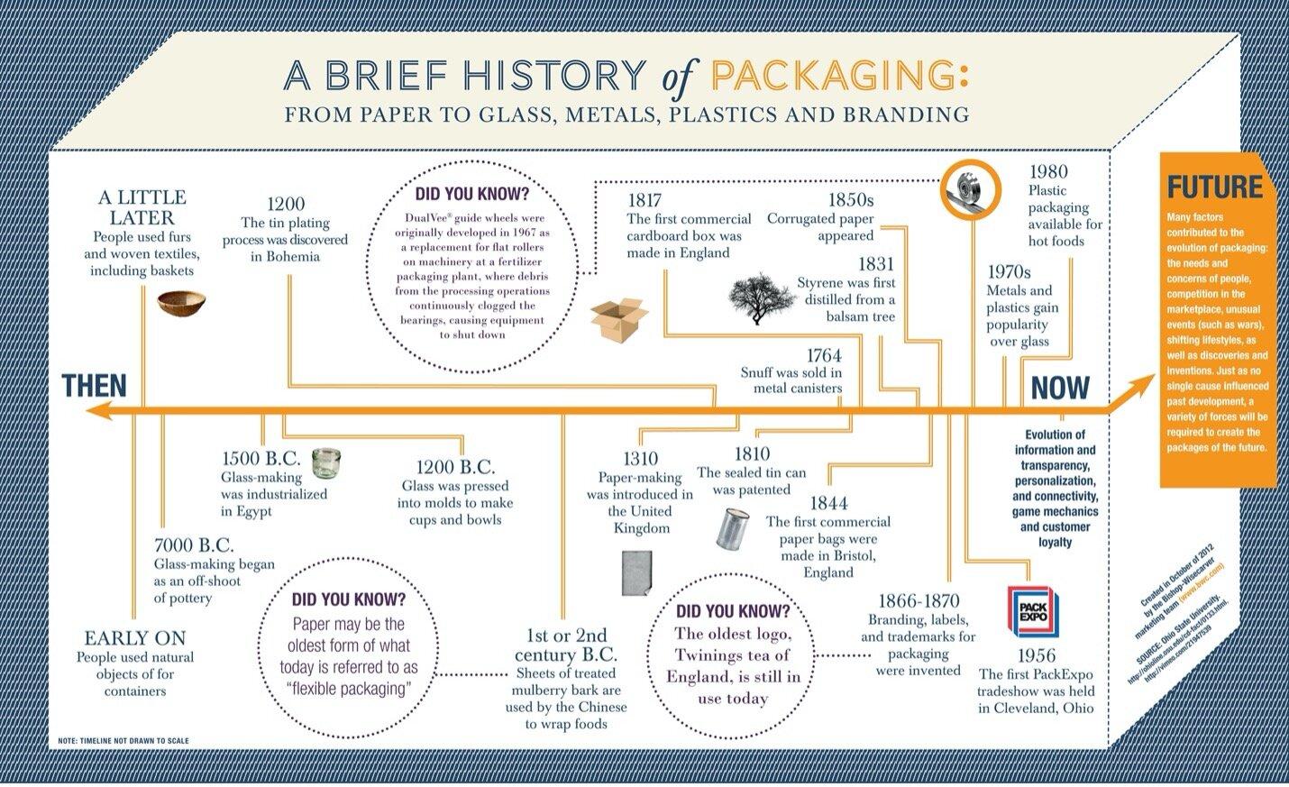 History_of_Packaging.jpg