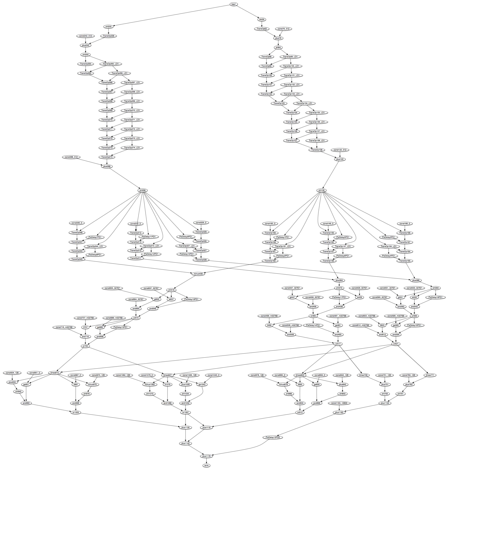 Algorithm Computational Flow Graph