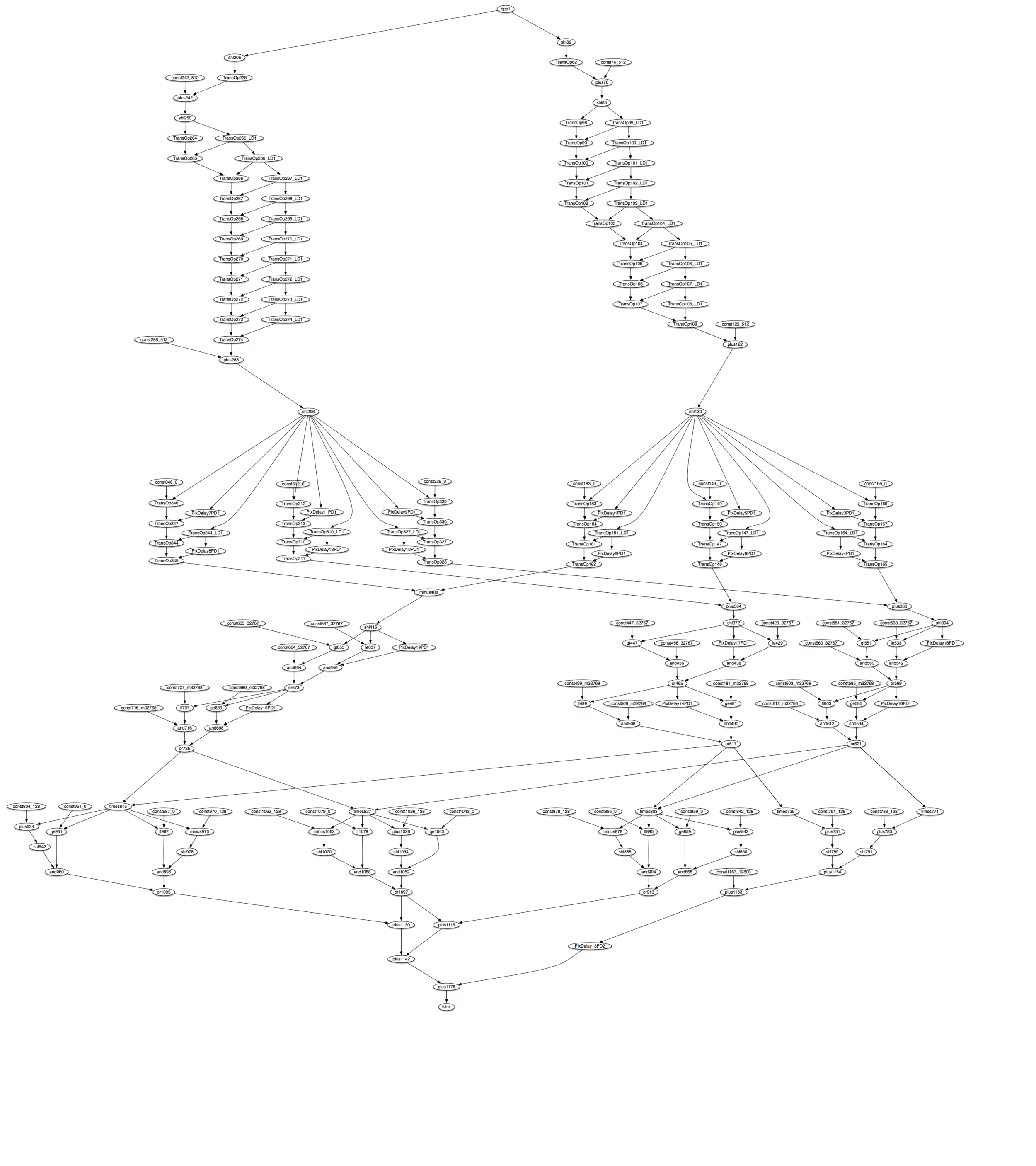 Example Image Processing Flow Graph