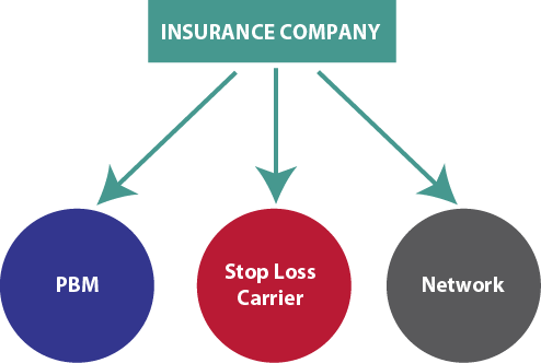 Network - only allows utilization of the insurance company network  Pharmacy - contracted with the insurance company's PBM  Fees - usually higher than the use of a Third Party Administrator (TPA)  Systems - not usually flexible in plan design structure  Care management - may not be as effective as TPA  Reporting - generic reports are provided as standard reporting package. Additional or custom reports, if available, will be an additional fee.