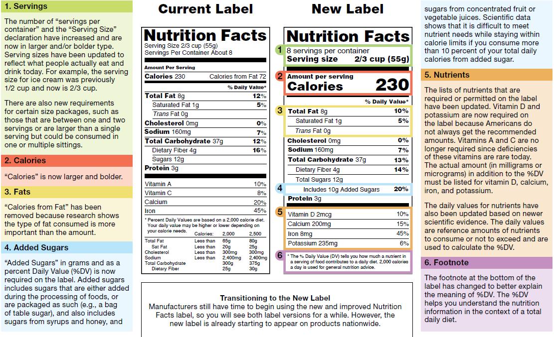 FDA New Label Regulations