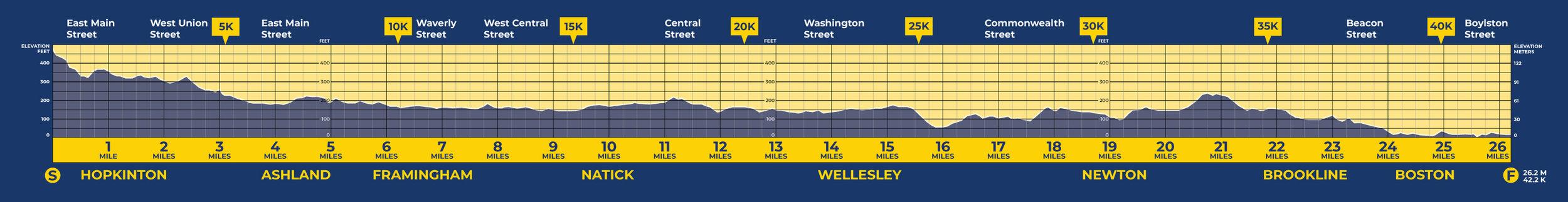 Source:  BAA Boston Marathon