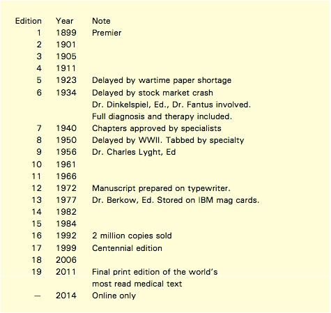 Editions of the Merck Manual