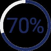 70% behind on retirement savings