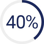 40% of retirement plans offer auto enrollment