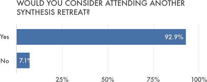 92.9% of applicants would consider attending another Synthesis Retreat.
