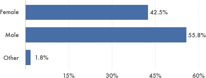 Women comprise 42.5% of Synthesis Retreat Applicants;  Men comprise 55.8% of Synthesis Retreat Applicants;  1.8% identify as Other.