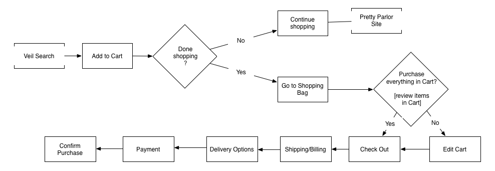 Project 2 User Flow.png