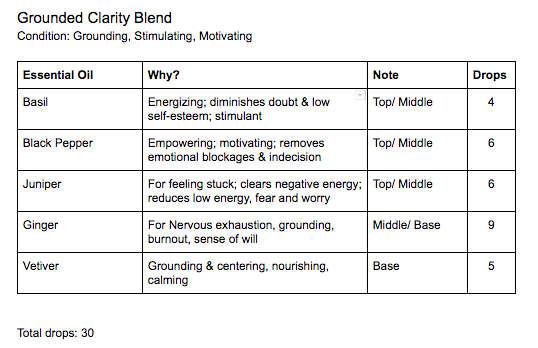 DIY: Essential Oil Spritzers Grounded Clarity Blend