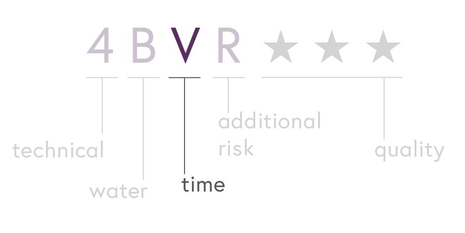 Canyoneering Ratings: Grade/Time