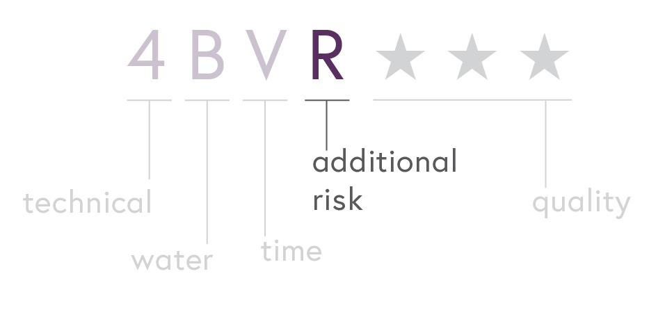 Canyoneering Ratings - Risk