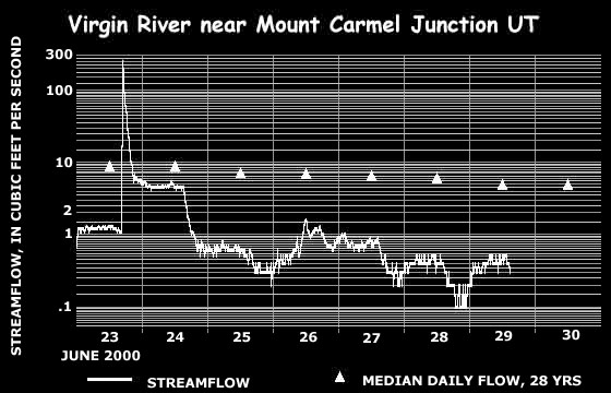 First, we see a flash flood hit Mount Carmel Junction at about 5:15 PM on the 23rd. We see a spike of 250 CFS.