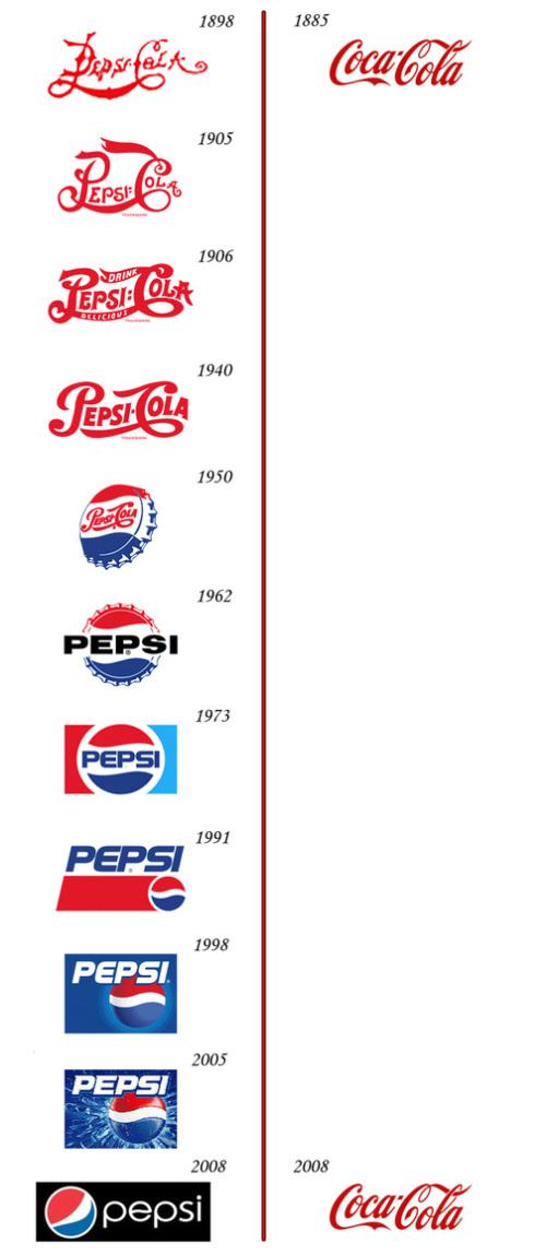 Logo wars: Pepsi vs Coke - branding