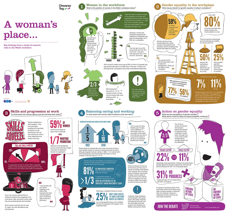 Business Infographics Chwarae Teg Burning Red