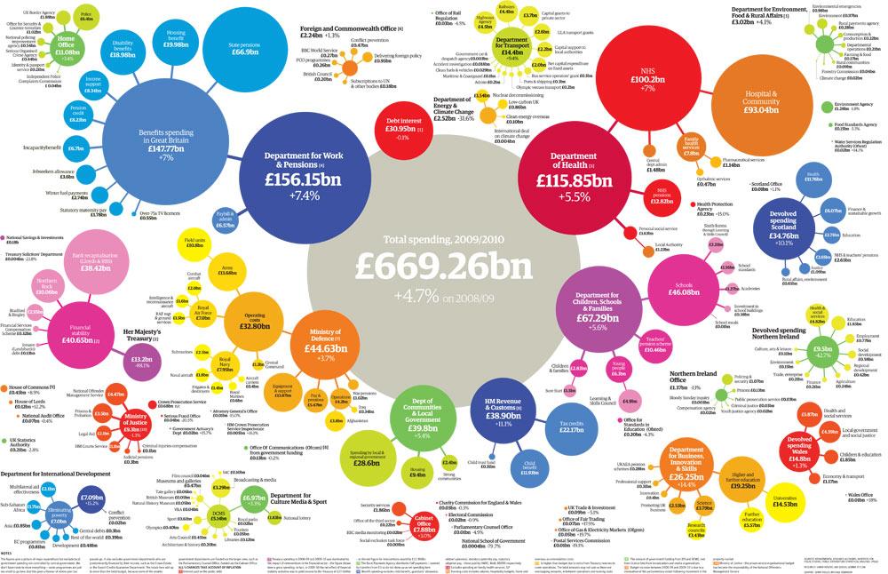 Public spending graphic