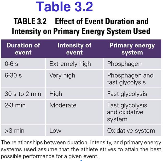 This image can be found in the Essentials of Strength of Conditioning p.54