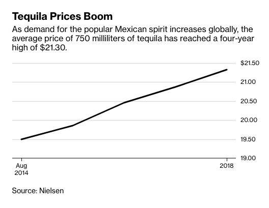 tequila stats.jpg