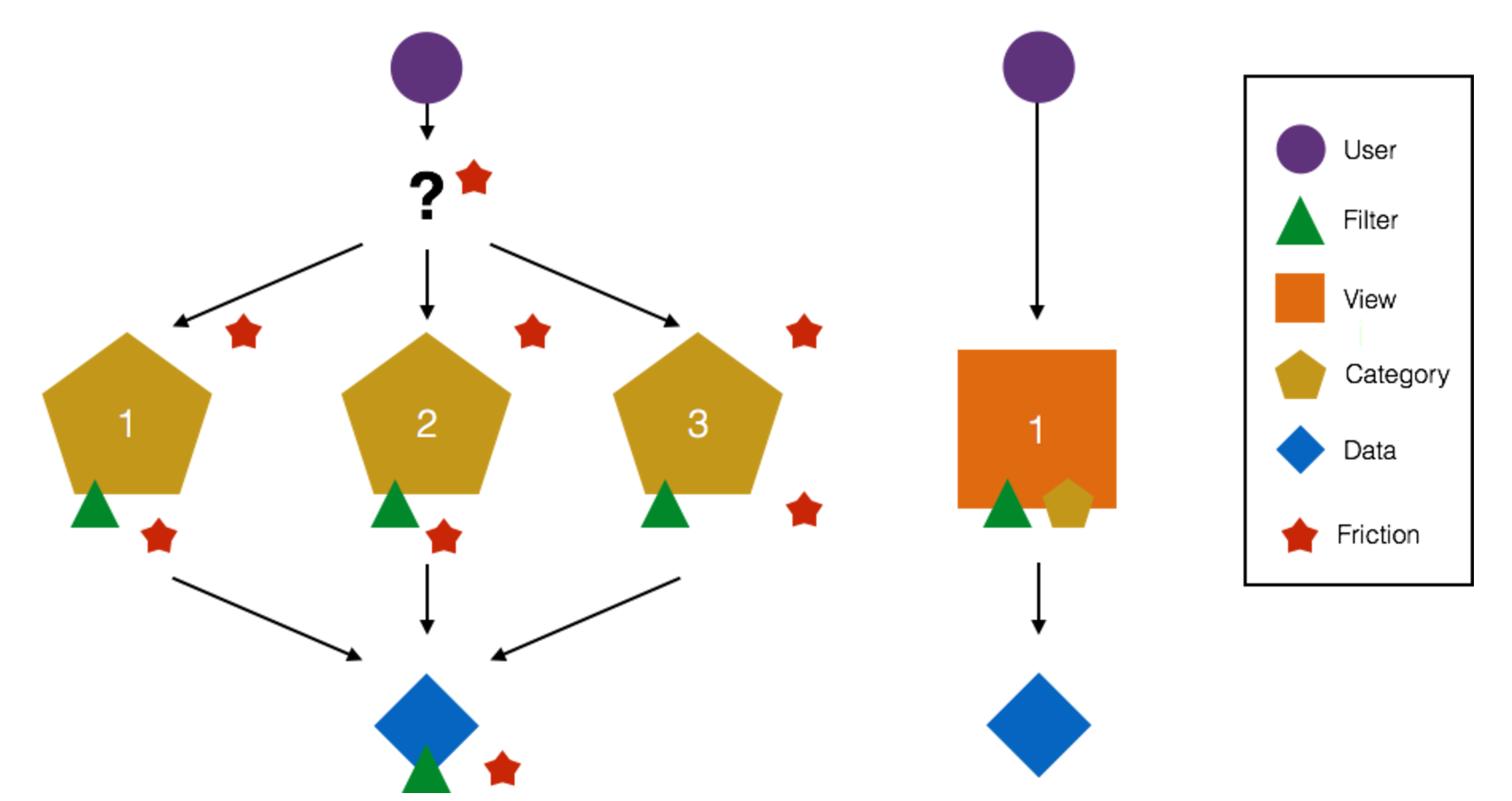 IA Tree Graph - Variations in event attributes were explored and distilled into a tree graph representing different approaches to information architecture