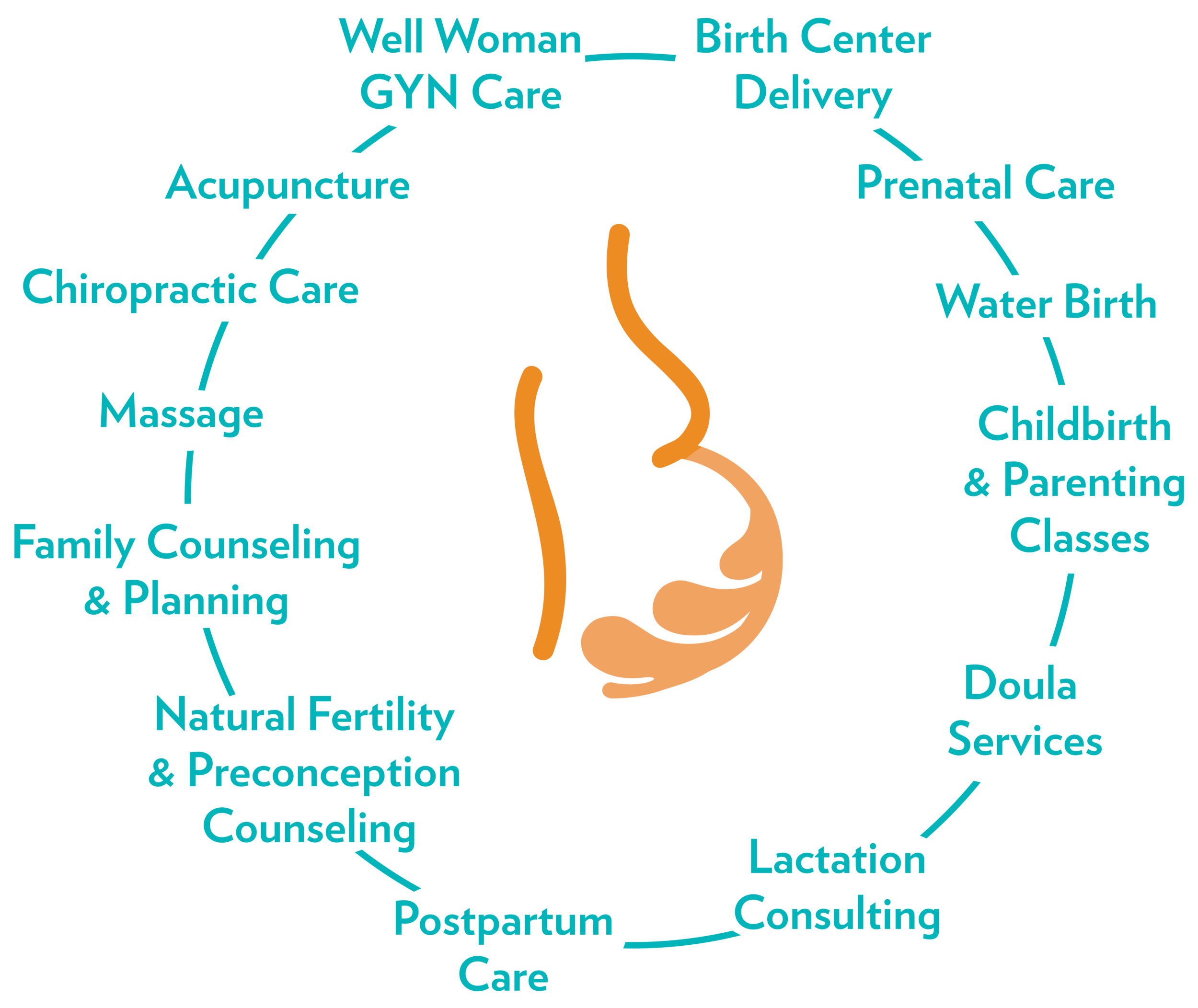 We provide prenatal care, post-partum care, doula services, birth center delivery, natural fertility and preconception counseling, lactation consulting, and well woman gyn care among other holistic services.