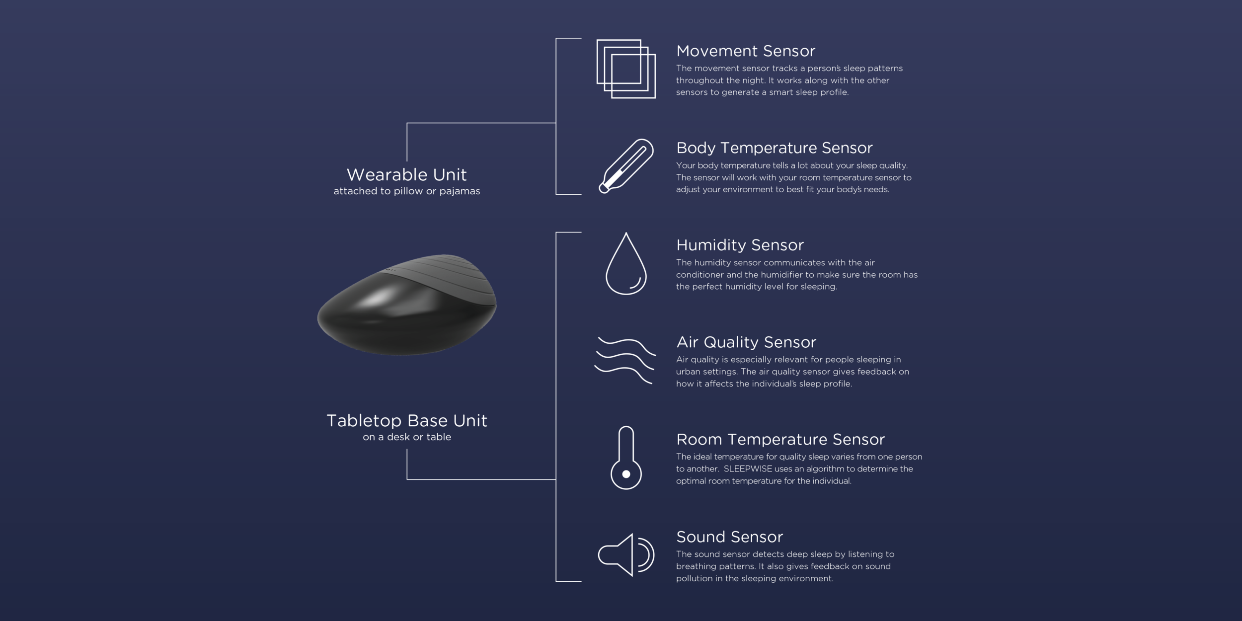 Wearable and bedside sensor collect envir. and body data