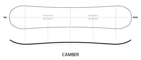 Camber Postive .jpg