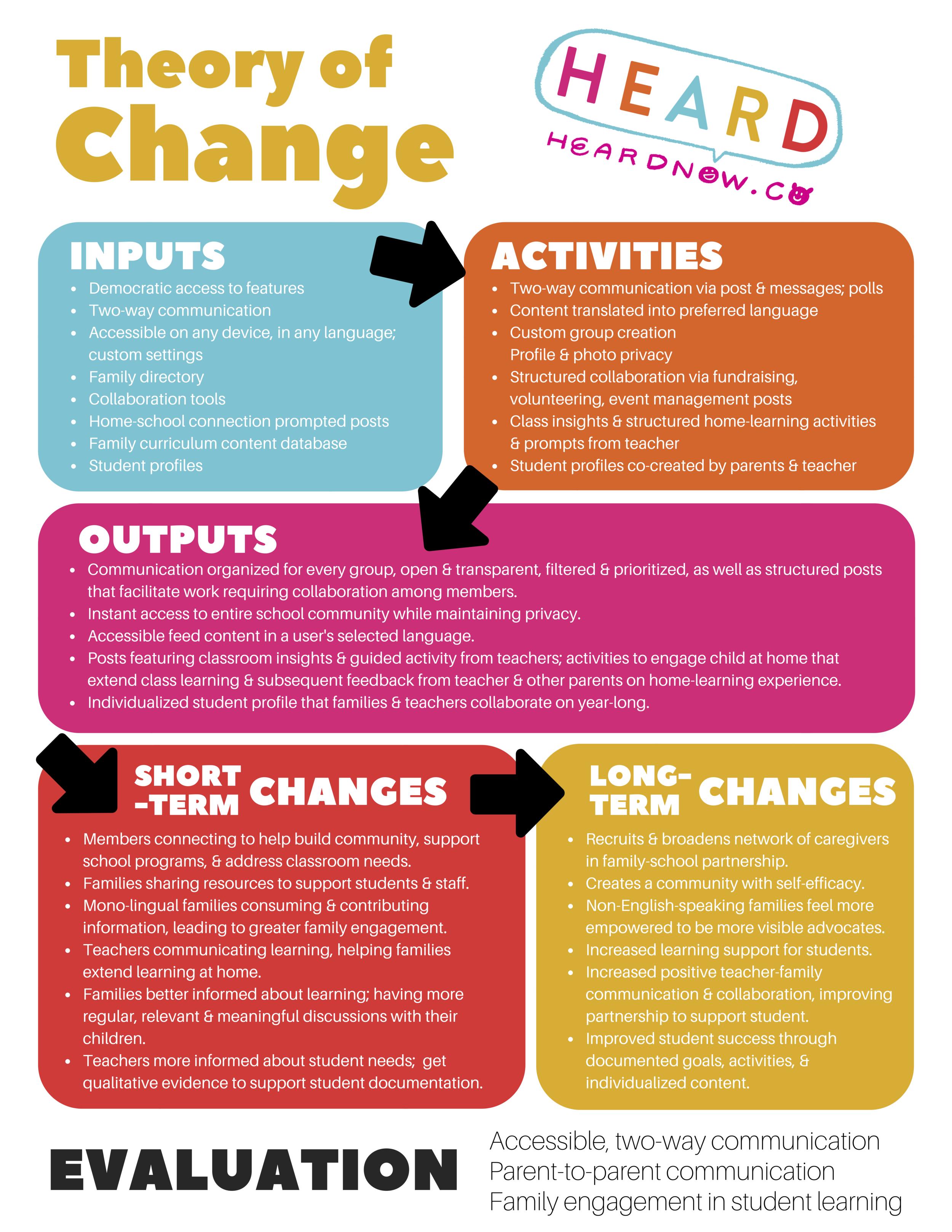 Heard school communication platform / tool - theory of change