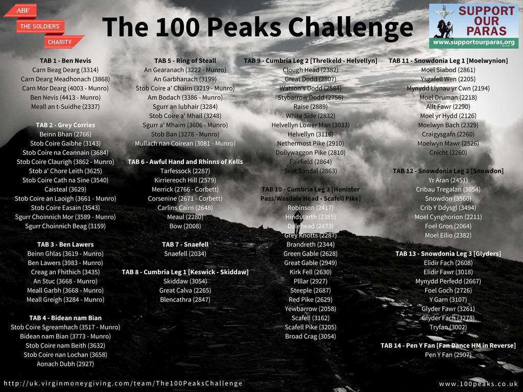 The Original Challenge Schedule